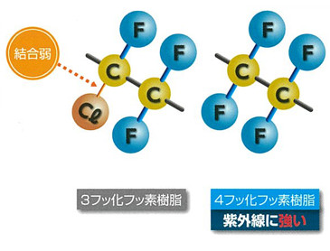 4フッ化フッ素樹脂の採用